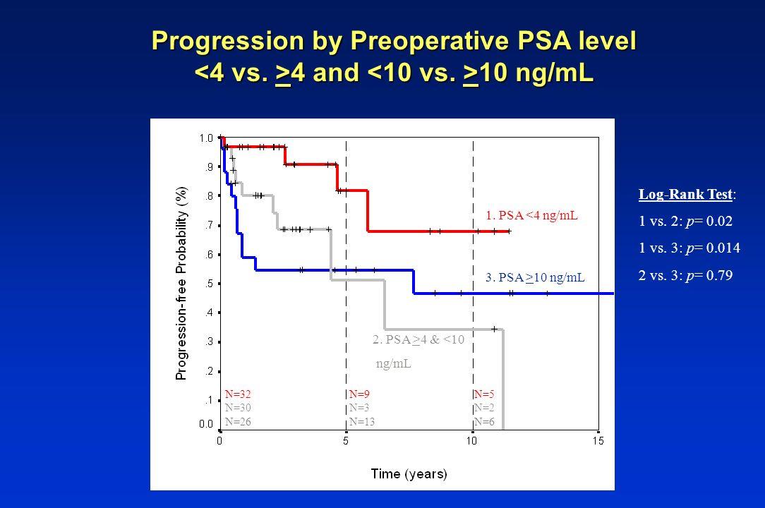 Log-Rank Test: 1 vs. 2: p= 0.02 1 vs. 3: p= 0.014 2 vs. 3: p= 0.79 Progression by Preoperative PSA level 4 and 10 ng/mL N=32 N=30 N=26 3. PSA >10 ng/m