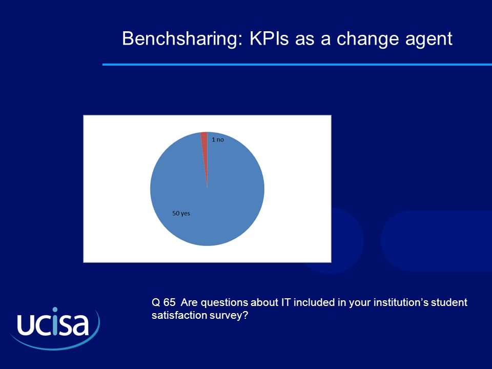 Benchsharing: KPIs as a change agent Q 65 Are questions about IT included in your institutions student satisfaction survey?