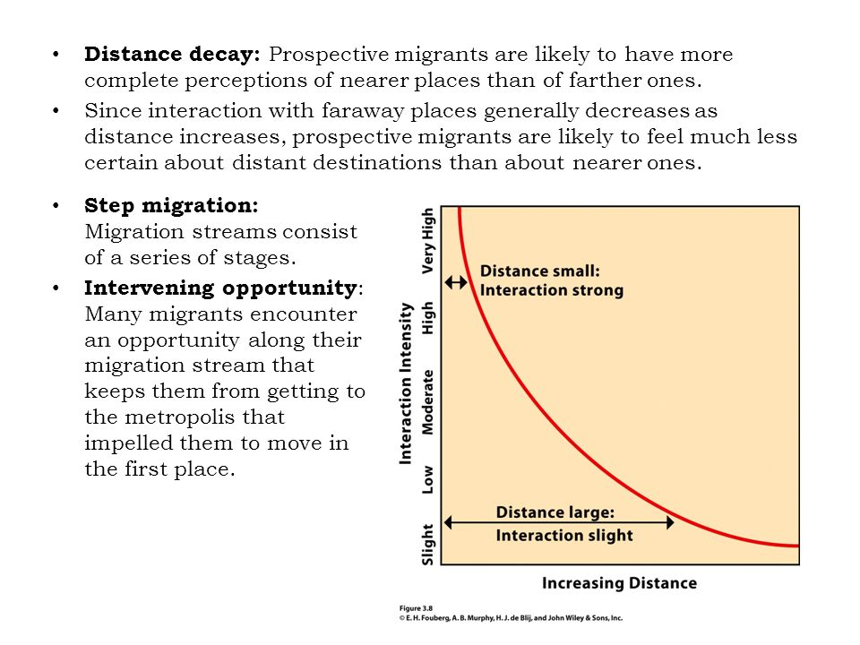 Distance decay: Prospective migrants are likely to have more complete perceptions of nearer places than of farther ones. Since interaction with farawa
