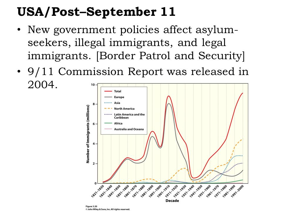 New government policies affect asylum- seekers, illegal immigrants, and legal immigrants. [Border Patrol and Security] 9/11 Commission Report was rele