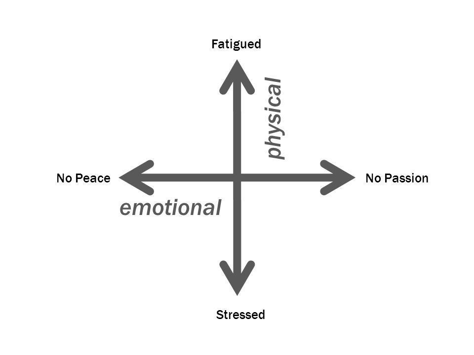 Bad day! No PeaceNo Passion Stressed Fatigued physical emotional