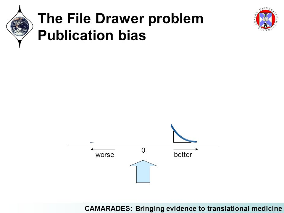 CAMARADES: Bringing evidence to translational medicine The File Drawer problem Publication bias 0 worsebetter
