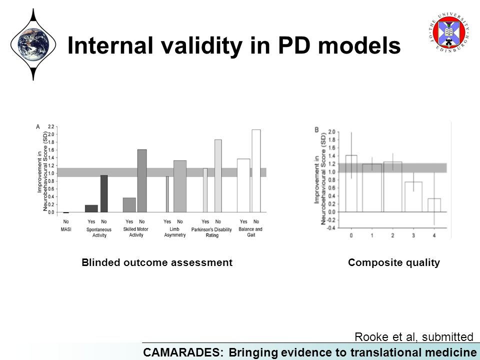CAMARADES: Bringing evidence to translational medicine Internal validity in PD models Blinded outcome assessmentComposite quality Rooke et al, submitt