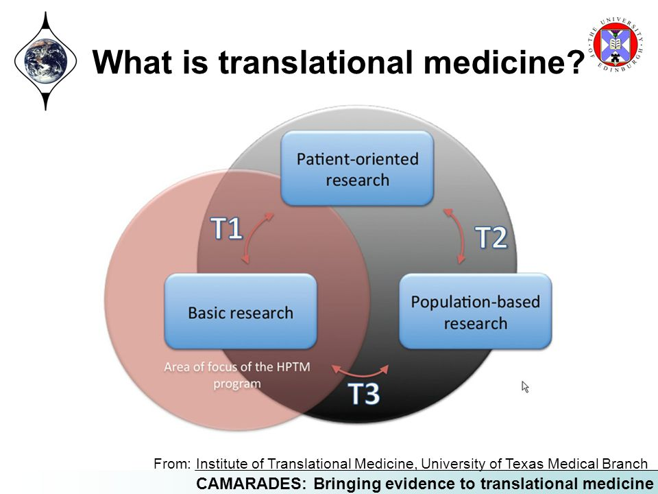CAMARADES: Bringing evidence to translational medicine What is translational medicine? From: Institute of Translational Medicine, University of Texas