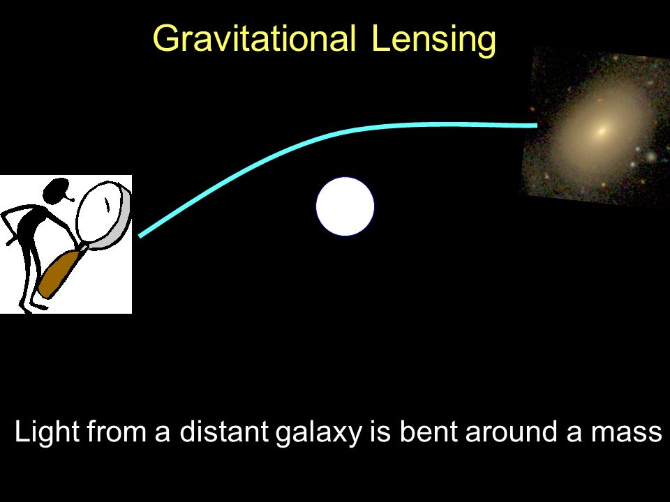 4/19 Gravitational Lensing Light from a distant galaxy is bent around a mass