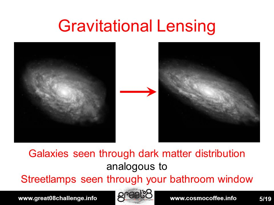 www.great08challenge.infowww.cosmocoffee.info 5/19 Gravitational Lensing Galaxies seen through dark matter distribution analogous to Streetlamps seen through your bathroom window