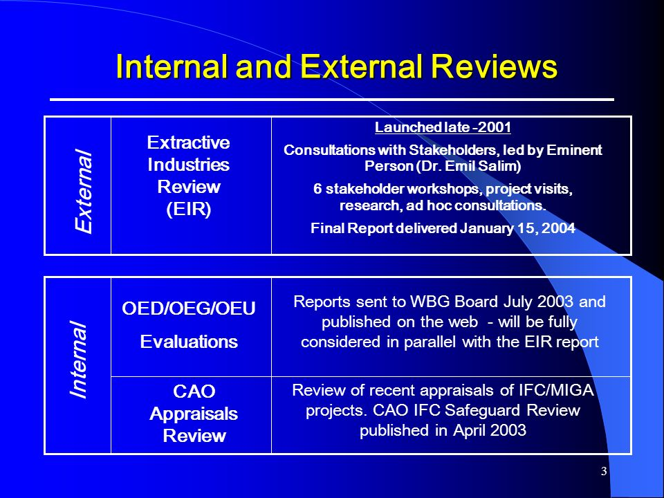 3 Internal and External Reviews Internal and External Reviews OED/OEG/OEU Evaluations CAO Appraisals Review Internal Reports sent to WBG Board July 20