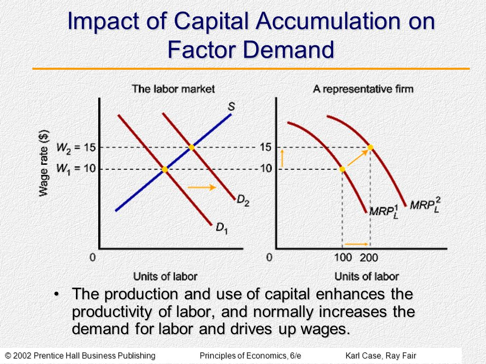 © 2002 Prentice Hall Business PublishingPrinciples of Economics, 6/eKarl Case, Ray Fair Impact of Capital Accumulation on Factor Demand The production