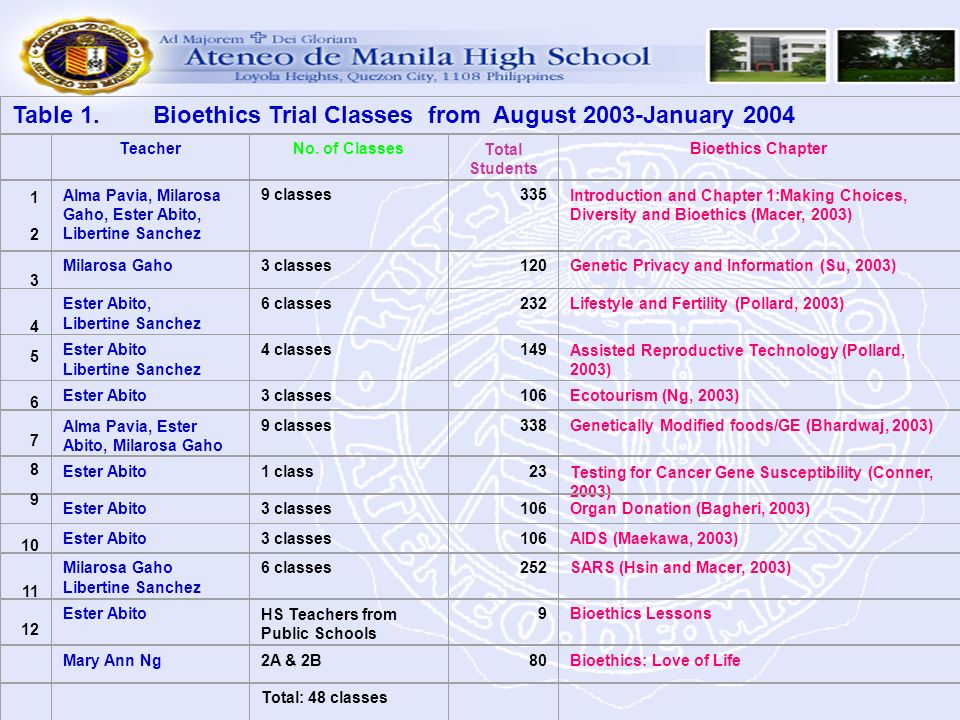 Table 1. Bioethics Trial Classes from August 2003-January 2004 TeacherNo. of ClassesTotal Students Bioethics Chapter 1 Alma Pavia, Milarosa Gaho, Este