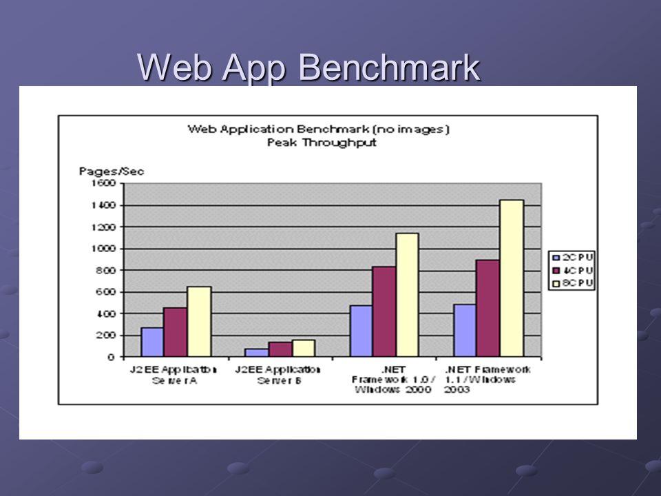Web App Benchmark