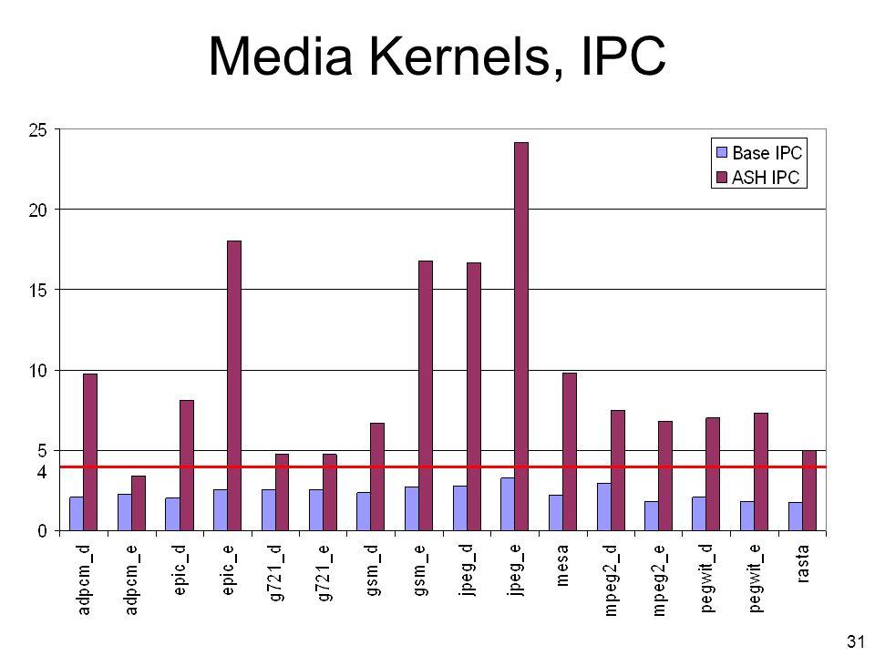 30 Media Kernels, vs 4-way OOO