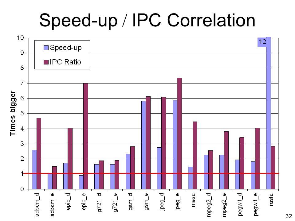 31 Media Kernels, IPC