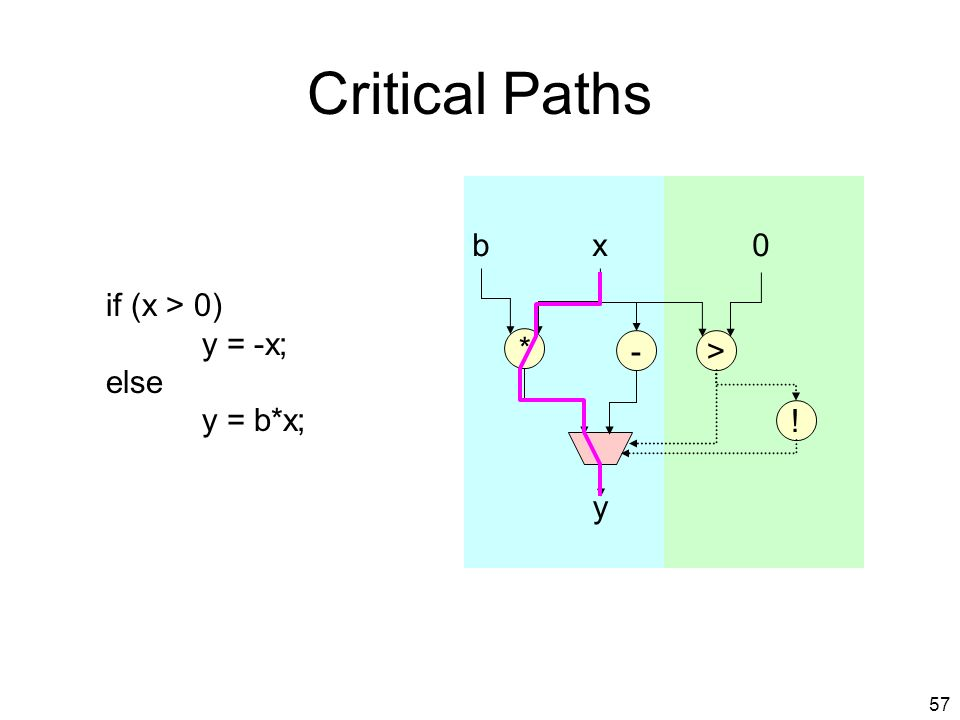 56 Dynamic Critical Path 3. Some edges may repeat 2.