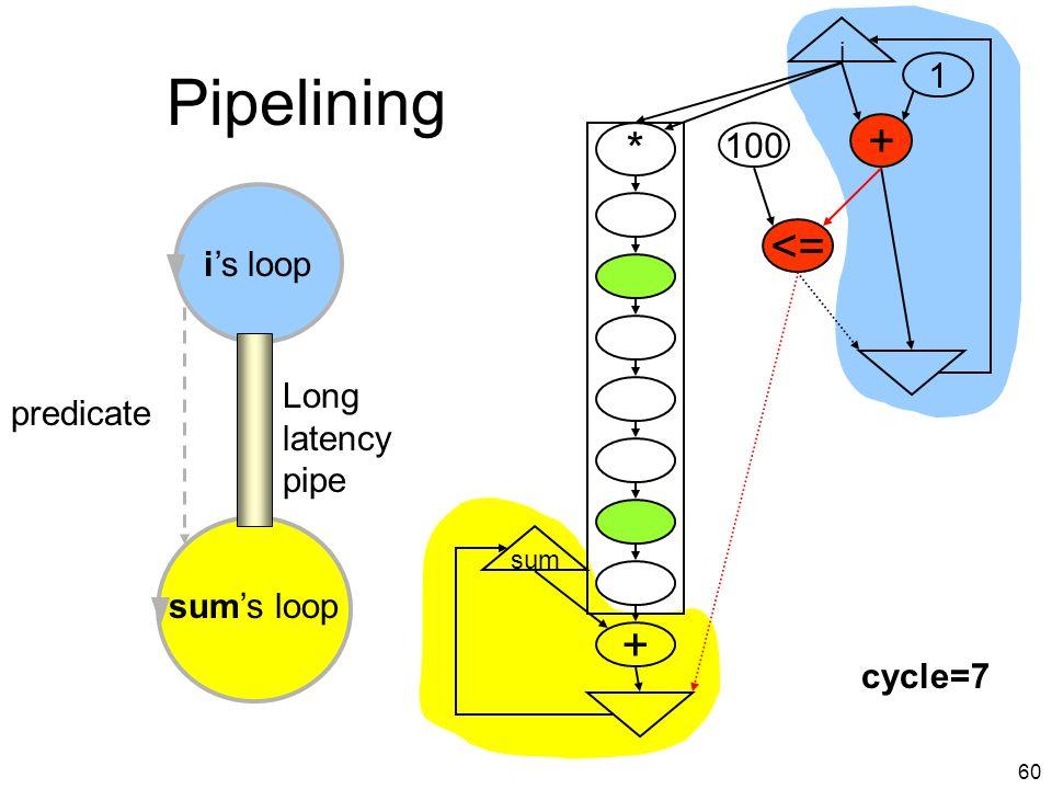 59 Pipelining i + <= 100 1 * i=1 i=0 + sum cycle=6