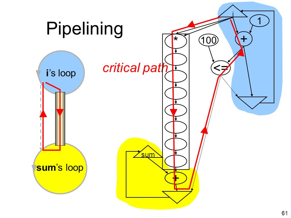 60 Pipelining i + <= 100 1 * + sum is loop sums loop Long latency pipe predicate cycle=7