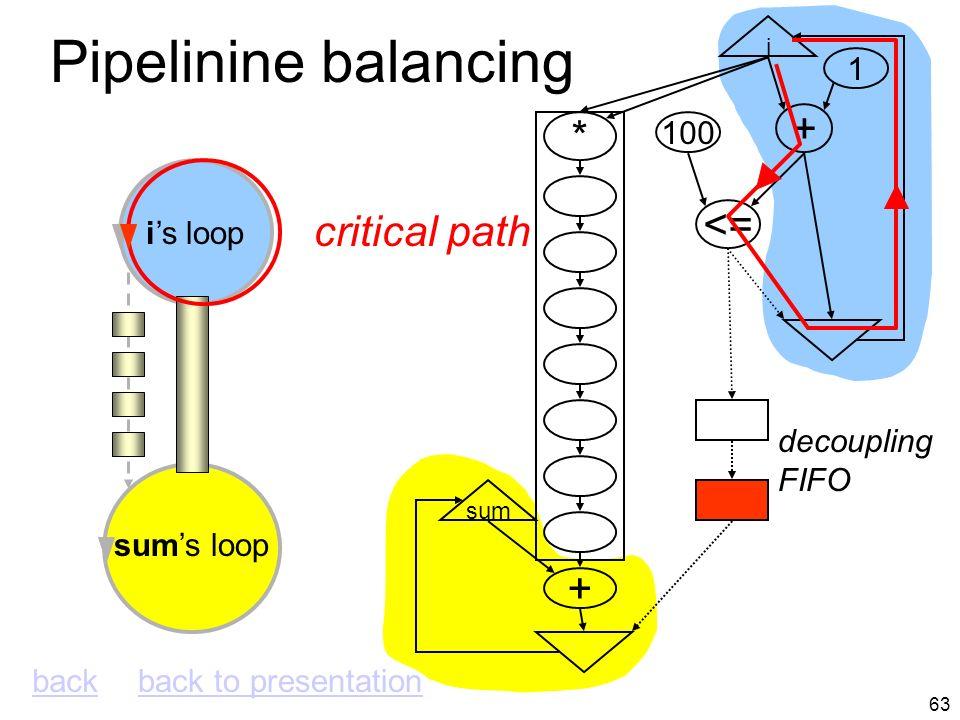 62 Pipelinine balancing i + <= 100 1 * + sum is loop sums loop decoupling FIFO cycle=7