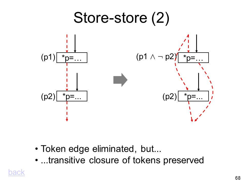 67 Store-store (1) *p=... (p2) *p=… (p1) *p=...