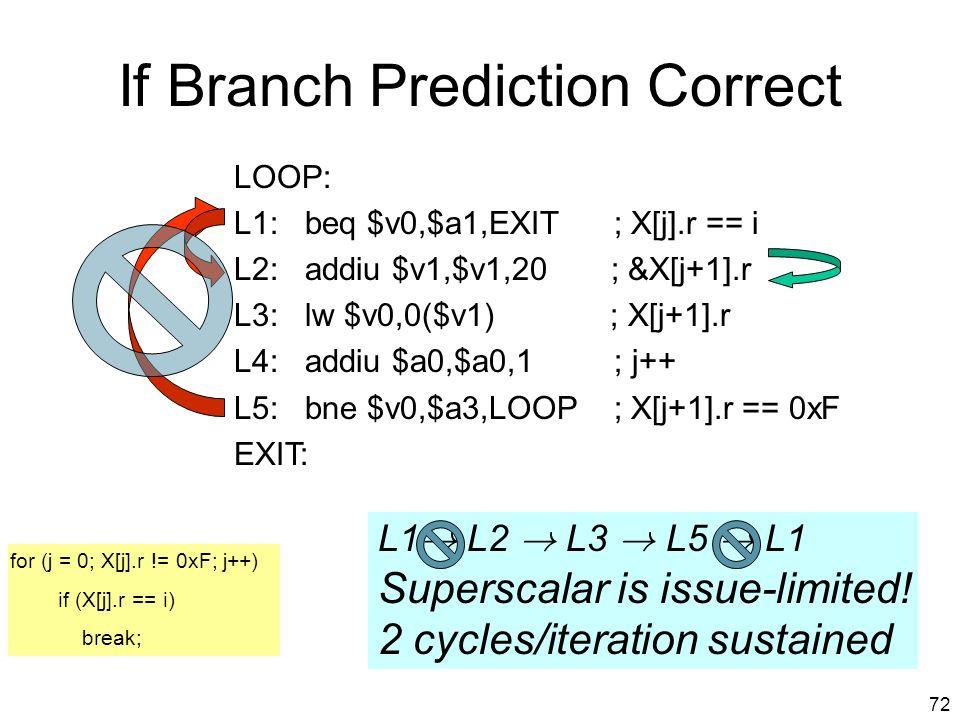 71 MIPS gcc Code LOOP: L1: beq $v0,$a1,EXIT ; X[j].r == i L2: addiu $v1,$v1,20 ; &X[j+1].r L3: lw $v0,0($v1) ; X[j+1].r L4: addiu $a0,$a0,1 ; j++ L5: bne $v0,$a3,LOOP ; X[j+1].r == 0xF EXIT: L1 .