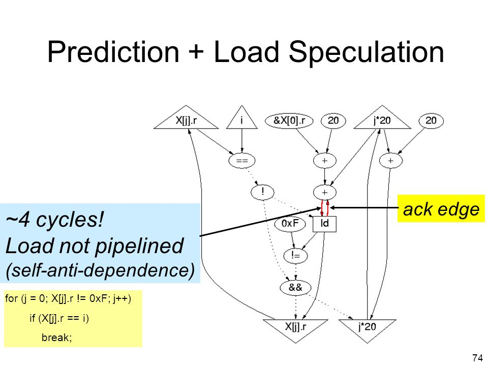 73 Critical Path with Prediction Loads are not speculative for (j = 0; X[j].r != 0xF; j++) if (X[j].r == i) break;