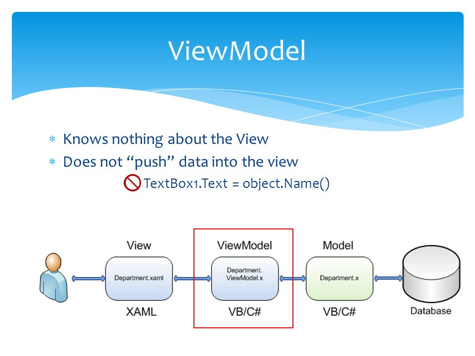 Knows nothing about the View Does not push data into the view TextBox1.Text = object.Name() ViewModel