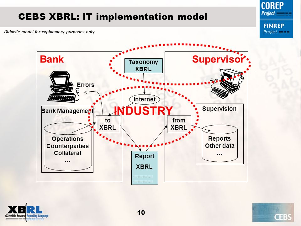 10 CEBS XBRL: IT implementation model Bank Bank Management Operations Counterparties Collateral … Report XBRL--------------- Supervisor Supervision Re