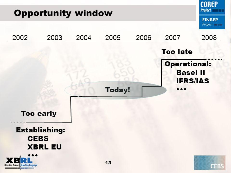 13 Opportunity window Too early Too late Operational: Basel II IFRS/IAS Establishing: CEBS XBRL EU 2004200320052006200720022008 Today!