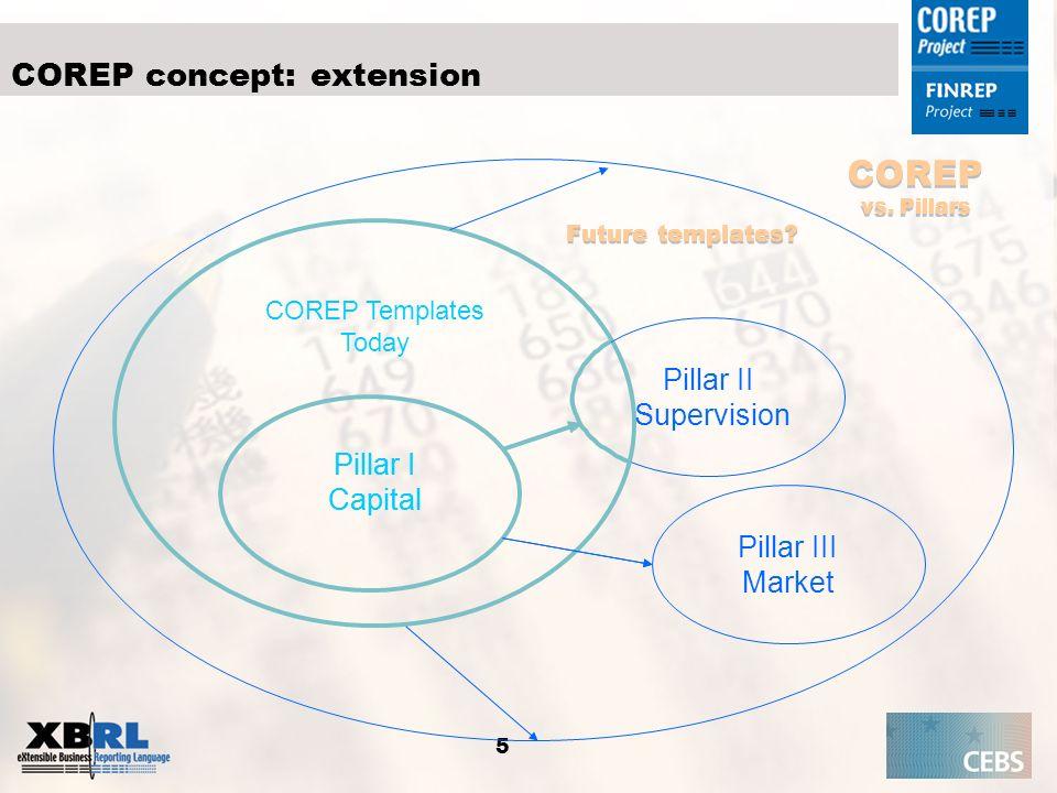 5 Pillar I Capital COREP Templates Today Pillar I Capital COREP concept: extension Pillar II Supervision Pillar III Market COREP vs. Pillars COREP vs.
