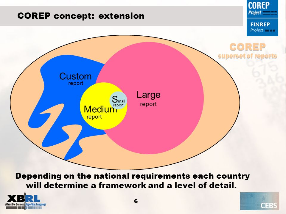 6 COREP concept: extension Large report Medium report S mall report Custom report COREP superset of reports Depending on the national requirements eac