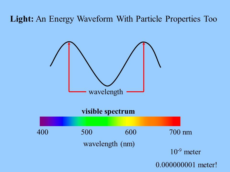 Light: An Energy Waveform With Particle Properties Too wavelength (nm) 10 -9 meter 0.000000001 meter! 400 500 600 700 nm wavelength visible spectrum