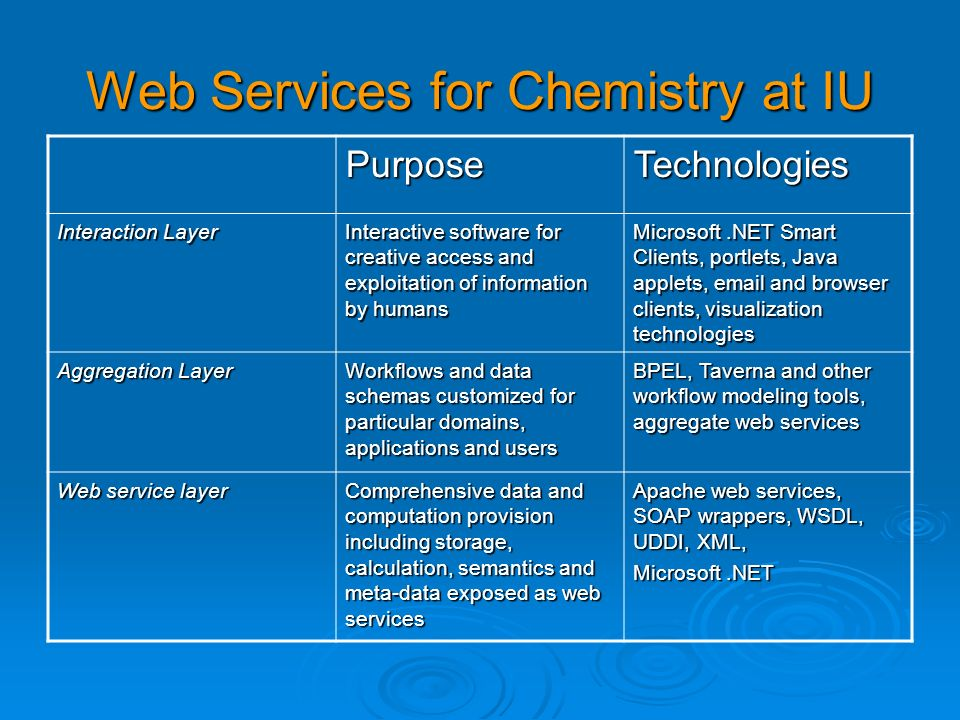 Web Services for Chemistry at IU PurposeTechnologies Interaction Layer Interactive software for creative access and exploitation of information by hum