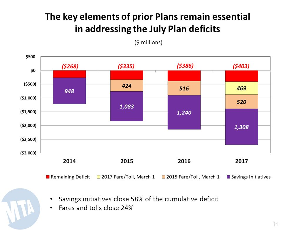 10 The key elements of prior Plans remain essential in addressing the July Plan deficits ($ millions) Savings initiatives close 58% of the cumulative deficit