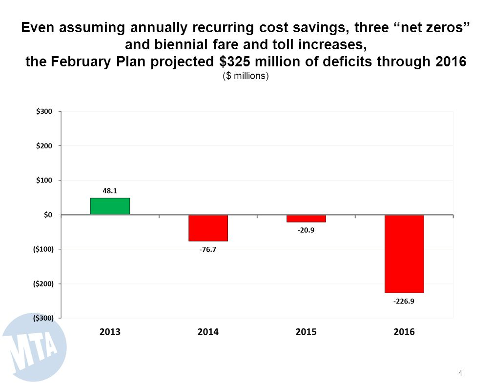 Even assuming annually recurring cost savings, three net zeros and biennial fare and toll increases, the February Plan projected $325 million of deficits through 2016 ($ millions) 4