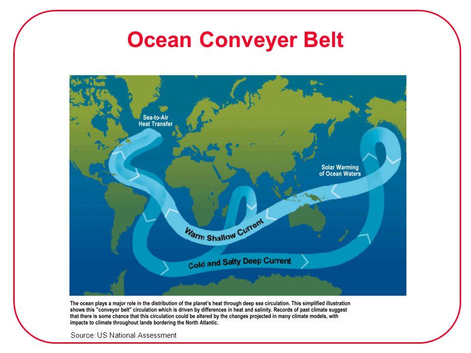 Ocean Conveyer Belt Source: US National Assessment