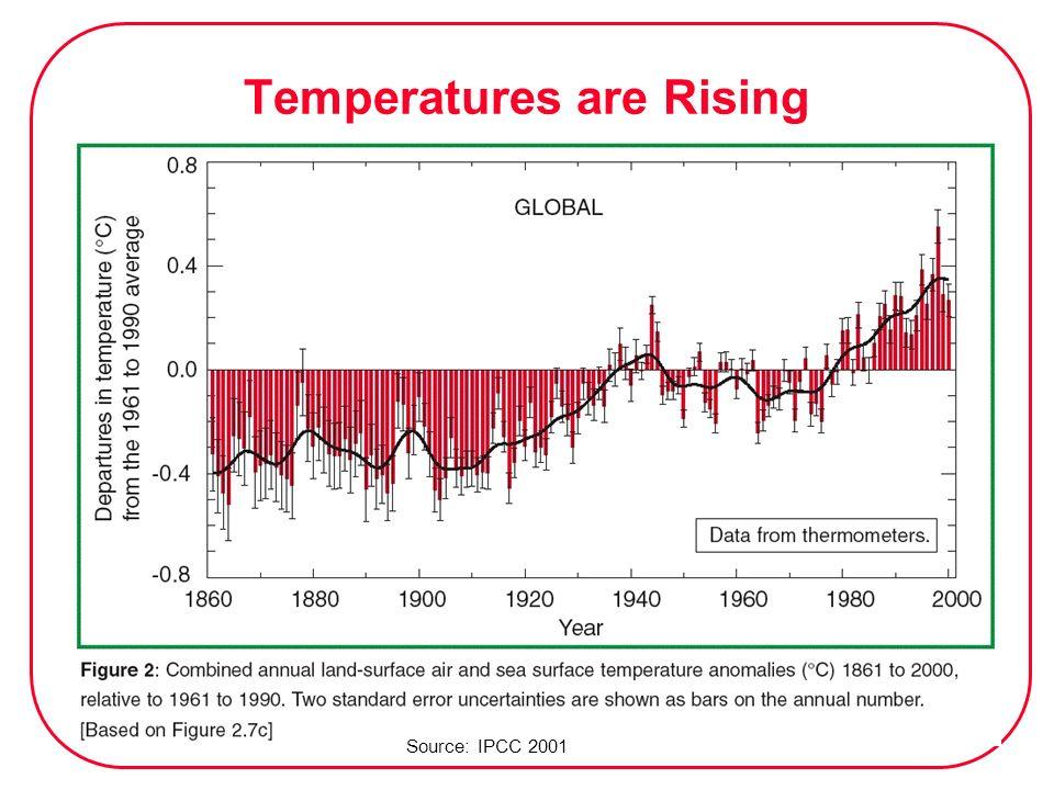 Temperatures are Rising Source: IPCC 2001