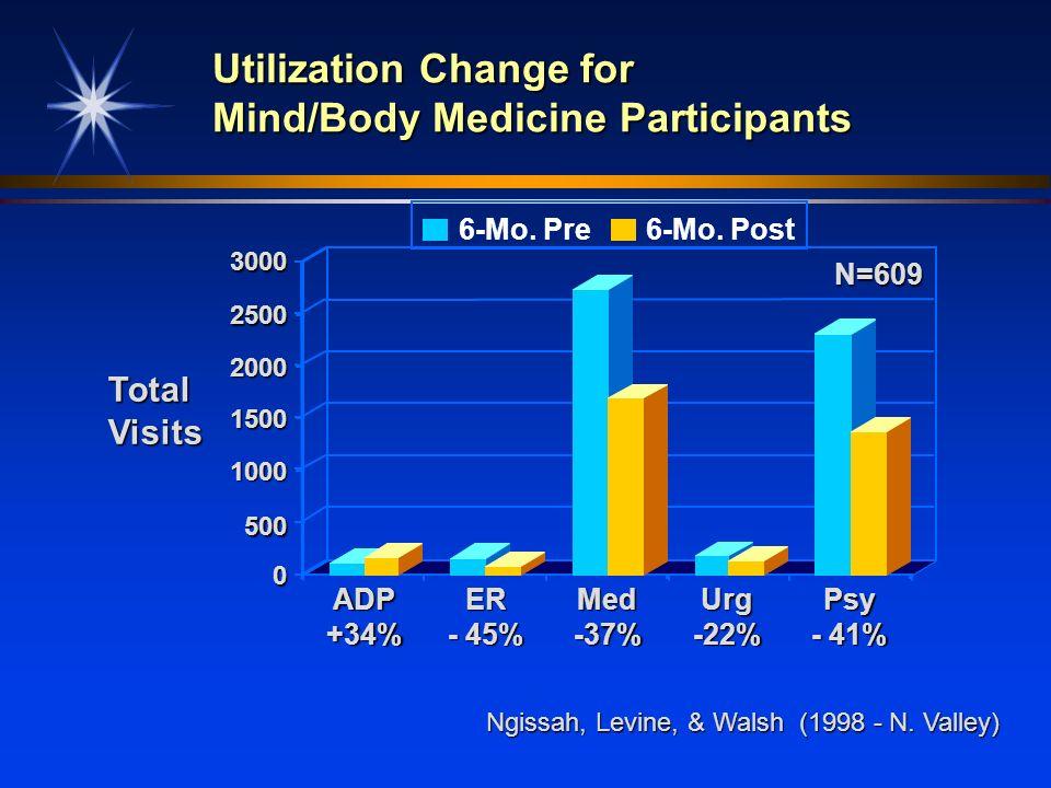 0 500 1000 1500 2000 2500 3000 ADP+34%ER - 45% Med-37%Urg-22%Psy - 41% Utilization Change for Mind/Body Medicine Participants TotalVisits Ngissah, Lev