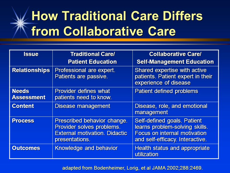 How Traditional Care Differs from Collaborative Care Issue Traditional Care/ Patient Education Collaborative Care/ Self-Management Education Relations