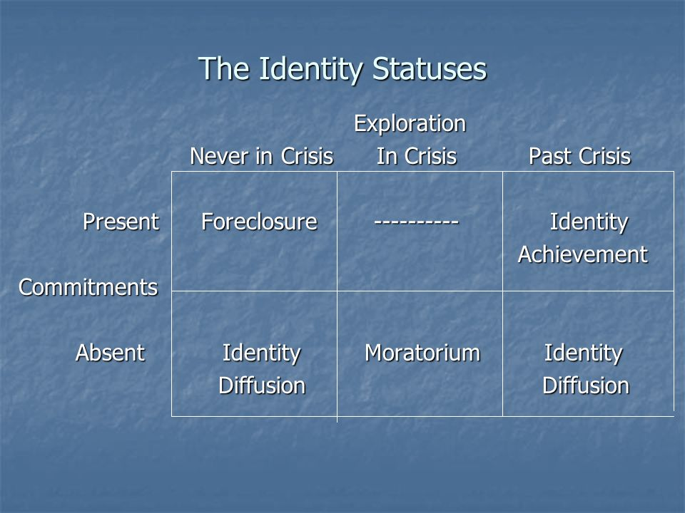 The Identity Statuses Exploration Exploration Never in Crisis In Crisis Past Crisis Never in Crisis In Crisis Past Crisis Present Foreclosure --------
