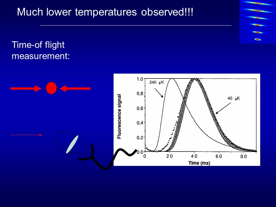 Much lower temperatures observed!!! Time-of flight measurement: