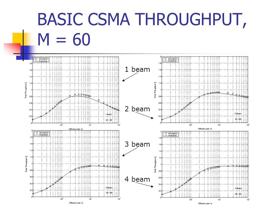 BASIC CSMA THROUGHPUT, M = 60 1 beam 2 beam 3 beam 4 beam