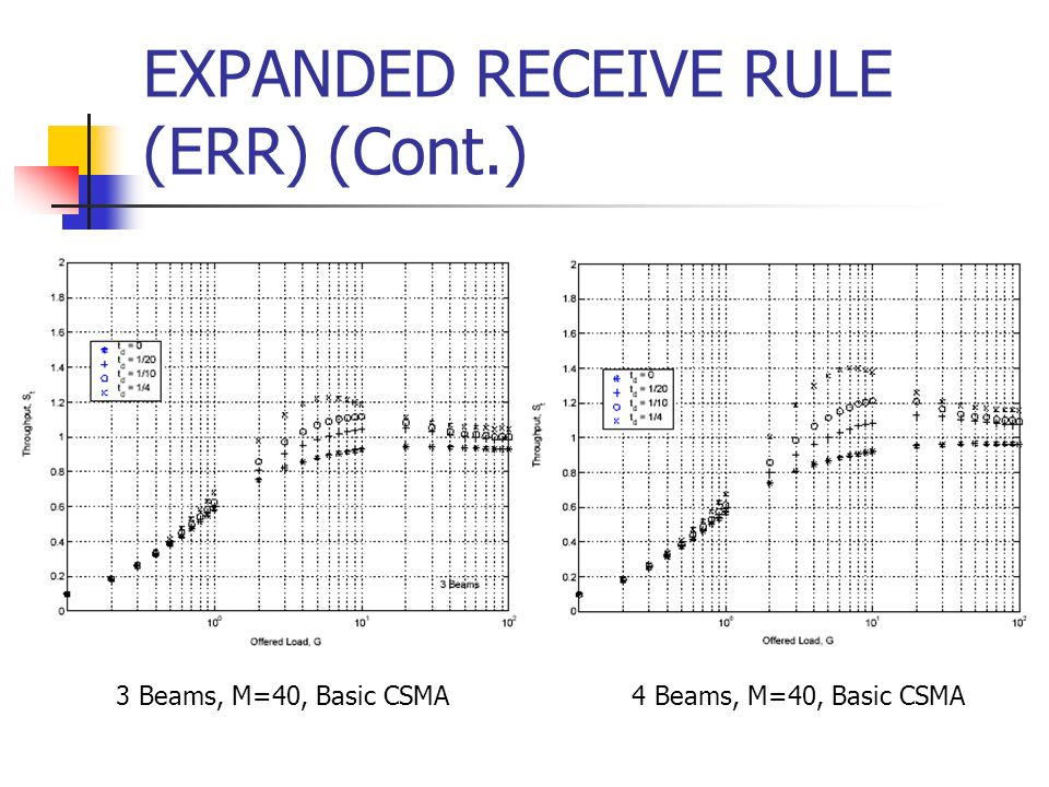 EXPANDED RECEIVE RULE (ERR) (Cont.) 3 Beams, M=40, Basic CSMA4 Beams, M=40, Basic CSMA