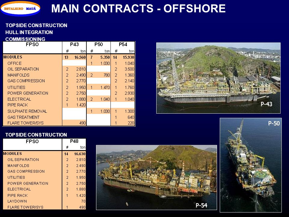 MAIN CONTRACTS - OFFSHORE TOPSIDE CONSTRUCTION HULL INTEGRATION COMMISSIONING TOPSIDE CONSTRUCTION P-43 P-50 P-54