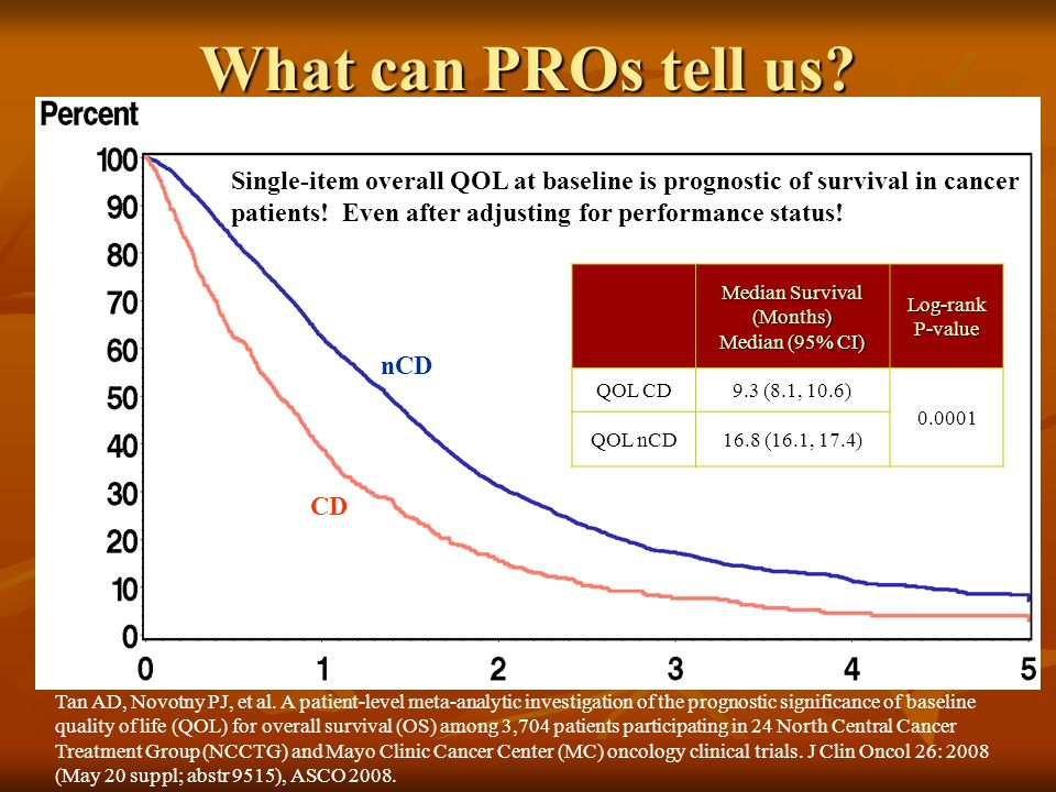 What can PROs tell us? Median Survival (Months) Median (95% CI) Log-rank P-value QOL CD 9.3 (8.1, 10.6) 0.0001 QOL nCD 16.8 (16.1, 17.4) nCD CD Single