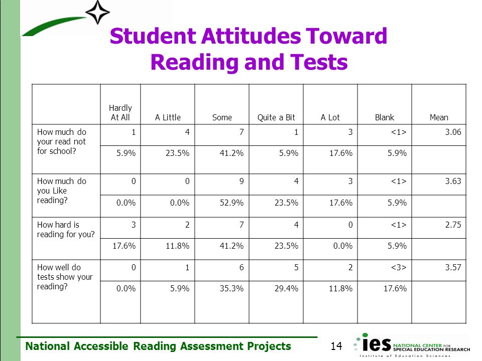 National Accessible Reading Assessment Projects Student Attitudes Toward Reading and Tests Hardly At AllA LittleSomeQuite a BitA LotBlankMean How much