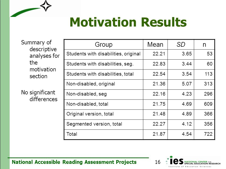 National Accessible Reading Assessment Projects Motivation Results Summary of descriptive analyses for the motivation section No significant differenc