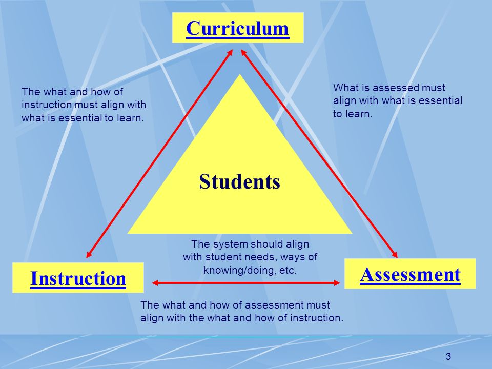 3 Students Curriculum Instruction Assessment What is assessed must align with what is essential to learn. The what and how of instruction must align w