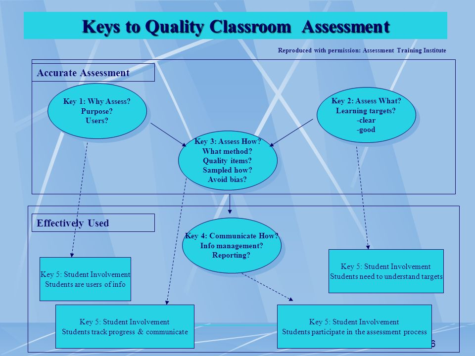 6 Keys to Quality Classroom Assessment Key 1: Why Assess? Purpose? Users? Key 1: Why Assess? Purpose? Users? Key 3: Assess How? What method? Quality i