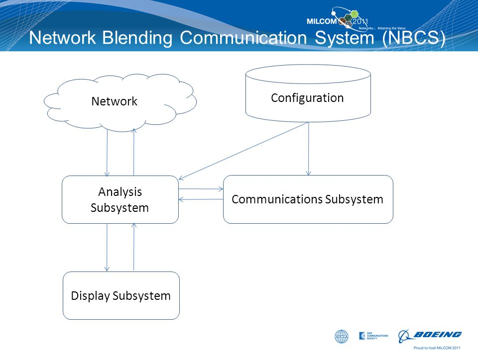 Network Blending Communication System (NBCS) Network Analysis Subsystem Display Subsystem Communications Subsystem Configuration