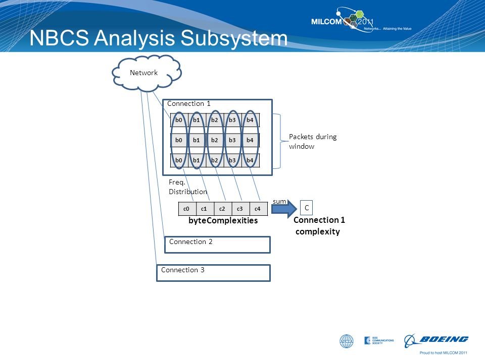 NBCS Analysis Subsystem Network b0b1b2b3b4 b0b1b2b3b4 Connection 1 b0b1b2b3b4 Packets during window c0c1c2c3c4 byteComplexities sum Connection 1 compl
