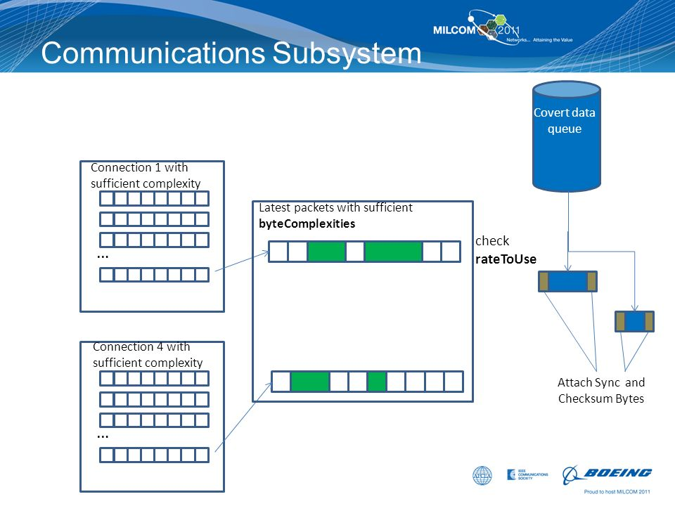 Communications Subsystem Connection 1 with sufficient complexity … Covert data queue Connection 4 with sufficient complexity … Latest packets with suf