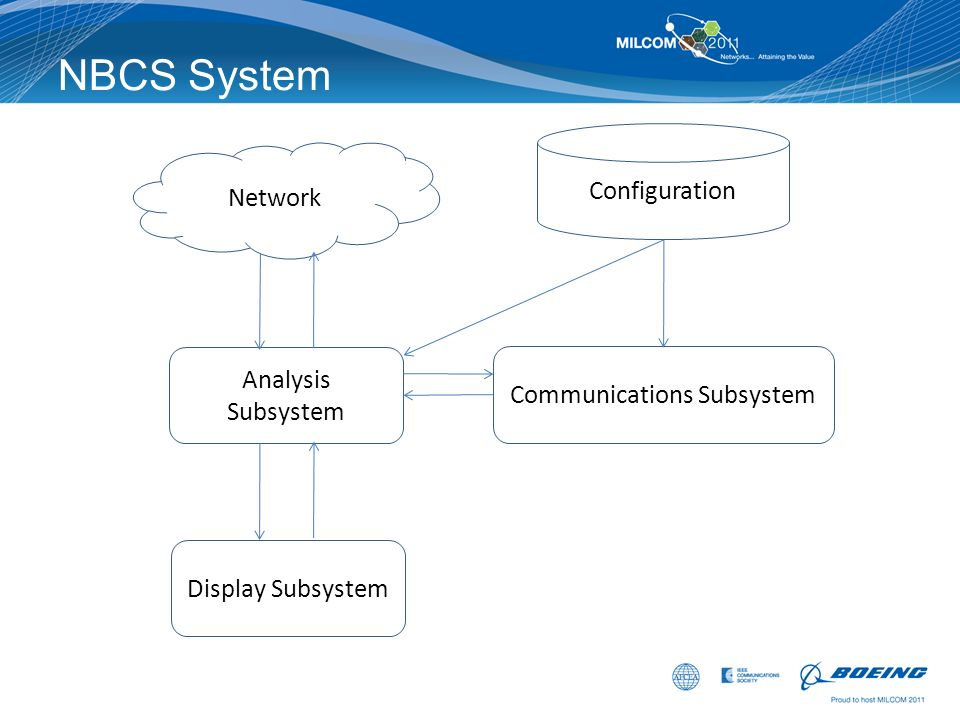NBCS System Network Analysis Subsystem Display Subsystem Communications Subsystem Configuration